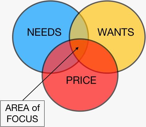 New Product Development: Understanding the Market